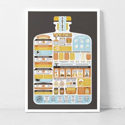 A Guide to Whiskies print